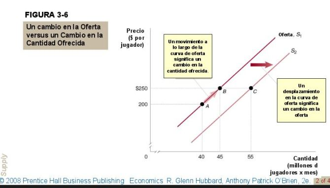 cambio-en-la-oferta-vs-cantidad-ofrecida