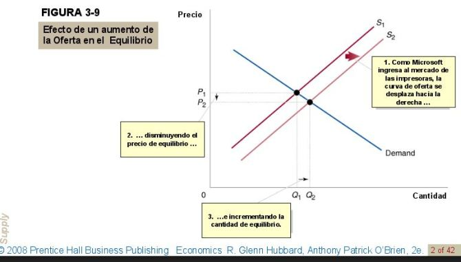 efecto-de-un-aumento-de-la-oferta-en-el-equilibrio