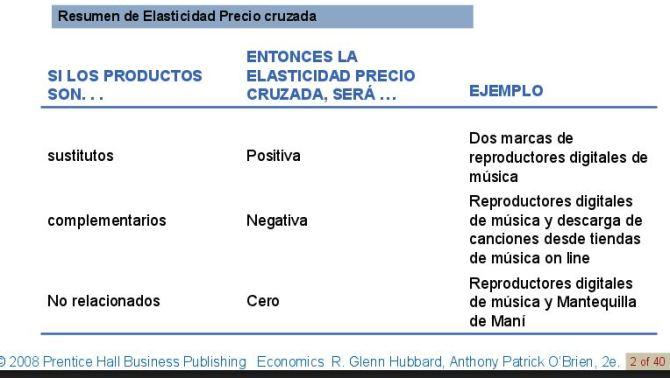 elasticidad-precio-cruzada2