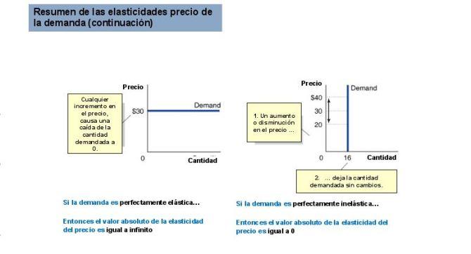 elasticidades-precio-de-la-demanda2