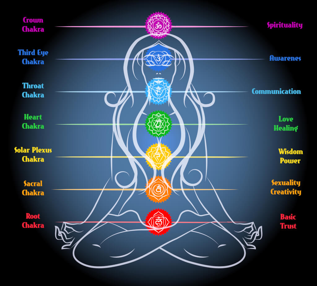 the-7-chakras